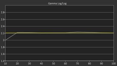 Vizio E Series 4k 2016 Post Gamma Curve Picture