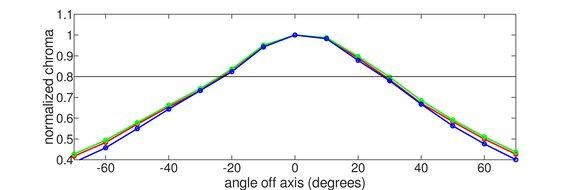 Nixeus EDG 34 Horizontal Chroma Graph
