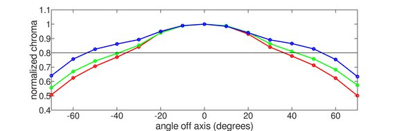 MSI Oculux NXG253R Horizontal Chroma Graph