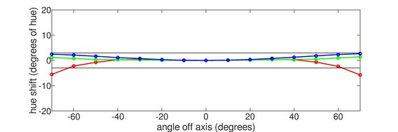 Gigabyte AORUS FI27Q Horizontal Hue Graph