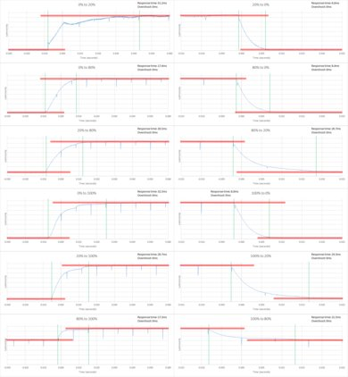 Samsung KU6500 Response Time Chart