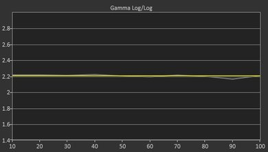 LG E6 Post Gamma Curve Picture