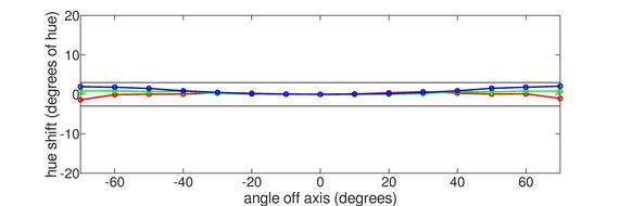 Gigabyte AORUS FI27Q-X Vertical Hue Graph