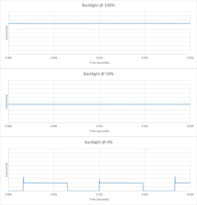 TCL 4 Series/S425 2019 Backlight chart