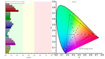 Gigabyte M27Q Color Gamut DCI-P3 Picture