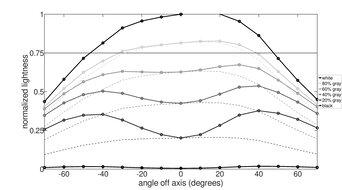 LG 32UL500-W Horizontal Lightness Graph