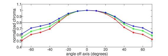 LG 32UL950-W Vertical Chroma Graph