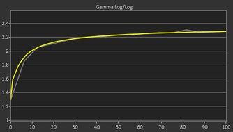 HP OMEN 27i Post Gamma Curve Picture
