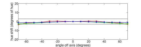 BenQ EW3270U Vertical Hue Graph