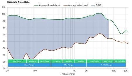 Creative Sound BlasterX H5 SpNR
