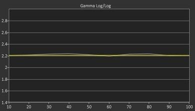 Sony W800C Pre Gamma Curve Picture