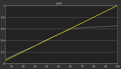 LG SM8600 EOTF