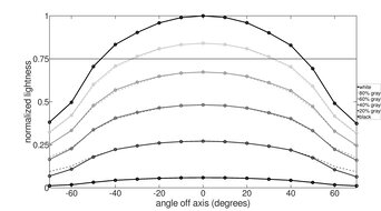 HP 27F Horizontal Lightness Graph