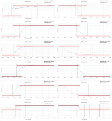 Samsung K6250 Response Time Chart
