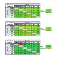 Gigabyte AORUS FI27Q-X Response Time Table