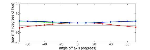 MSI Optix MAG273R Horizontal Hue Graph