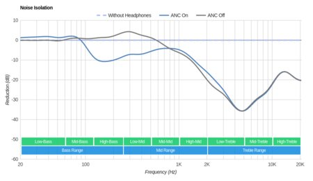 Sennheiser MM 550-X Wireless Noise Isolation