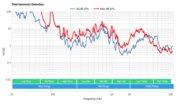 Samsung Q9F/Q9 QLED 2017 Total Harmonic Distortion