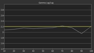 Samsung KU6600 Pre Gamma Curve Picture