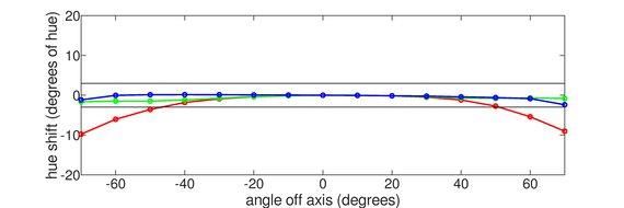 Gigabyte AORUS FI32U Horizontal Hue Graph