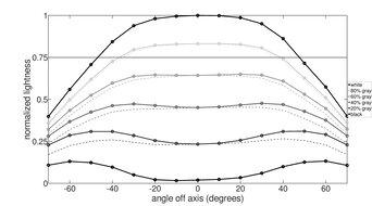 HP OMEN X 27 Horizontal Lightness Graph