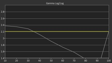 TCL D100 Post Gamma Curve Picture