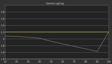 LG UH6550 Pre Gamma Curve Picture