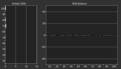 Sony X800E Post Calibration Picture