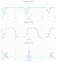 LG SJ9500 Backlight chart