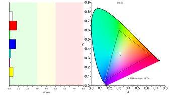 Lepow Z1 Gamut Color Gamut sRGB Picture
