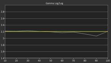 Sony W630B Post Gamma Curve Picture