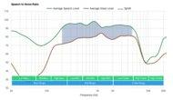 Bowers & Wilkins PI7 True Wireless SpNR