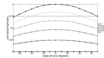 LG 48 C1 OLED Horizontal Lightness Graph