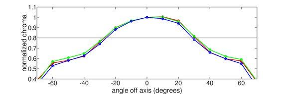 ViewSonic VX2758-2KP-MHD Vertical Chroma Graph