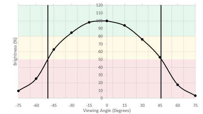 Dell P2417H Horizontal Brightness Picture