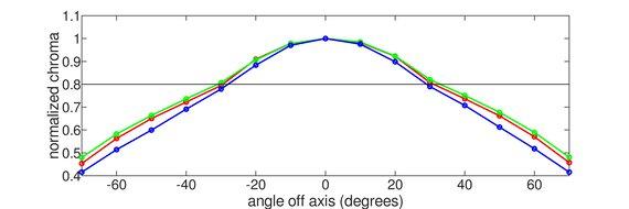 Dell S3220DGF Horizontal Chroma Graph