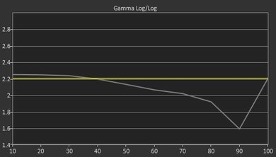 Samsung KU6300 Pre Gamma Curve Picture