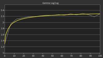 Gigabyte AORUS FO48U OLED Post Gamma Curve Picture