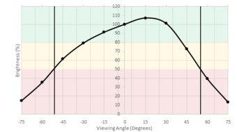 LG 32UD59-B Horizontal Brightness Picture
