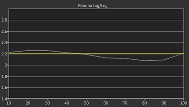 LG LH5000 Post Gamma Curve Picture