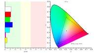 LG 27UD58-B Color Gamut sRGB Picture