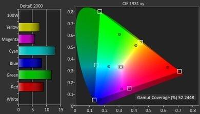 LG LF6000 Color Gamut DCI-P3 Picture