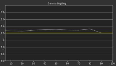 Vizio P Series Quantum Pre Gamma Curve Picture