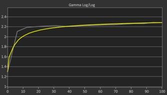 Pixio PX7 Prime Pre Gamma Curve Picture
