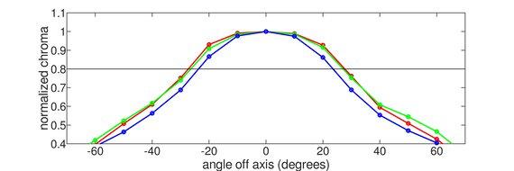 ViewSonic VG1655 Horizontal Chroma Graph