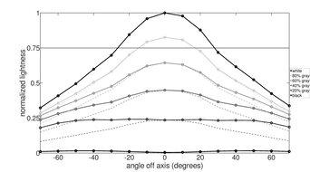 Gigabyte G34WQC Horizontal Lightness Graph
