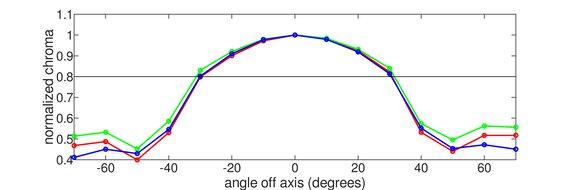 HP 27F Vertical Chroma Graph