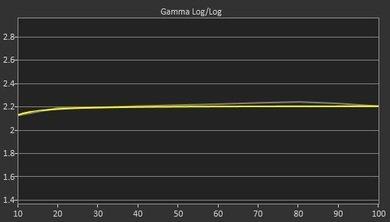 LG UF6800 Post Gamma Curve Picture