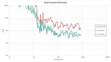 Vizio E Series 1080p 2016 Total Harmonic Distortion Picture