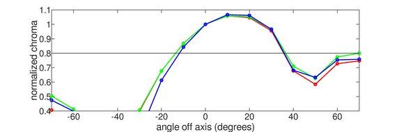 ASUS VG245H Vertical Chroma Graph